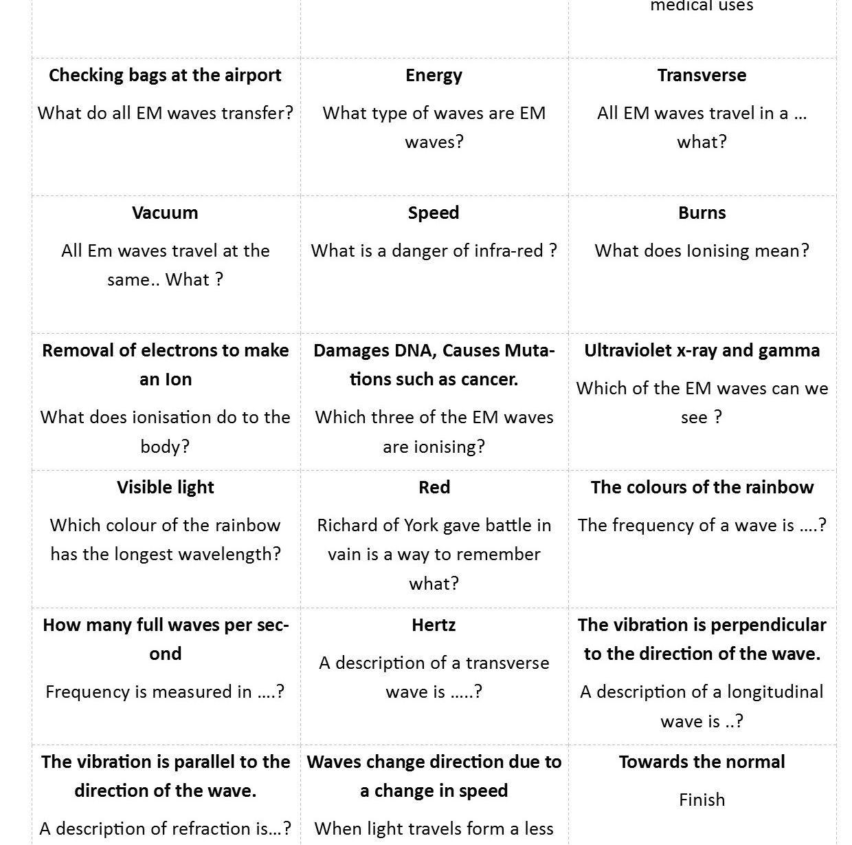 Gcse Physics Revision Resources