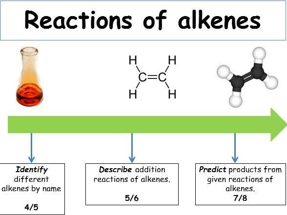 Ks4 Organic Reactions