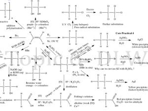 EDEXCEL 2015 spec AS Chemistry Topic 6 Reactions flow