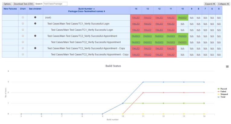 Test Results Analyzer chart