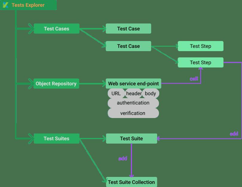 Set-up API testing project