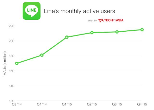 line mau graph