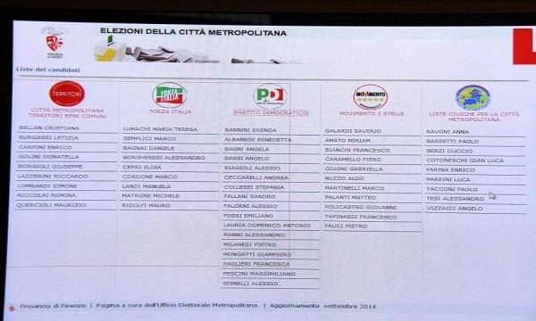 Liste città metropolitana, Toc Toc Firenze