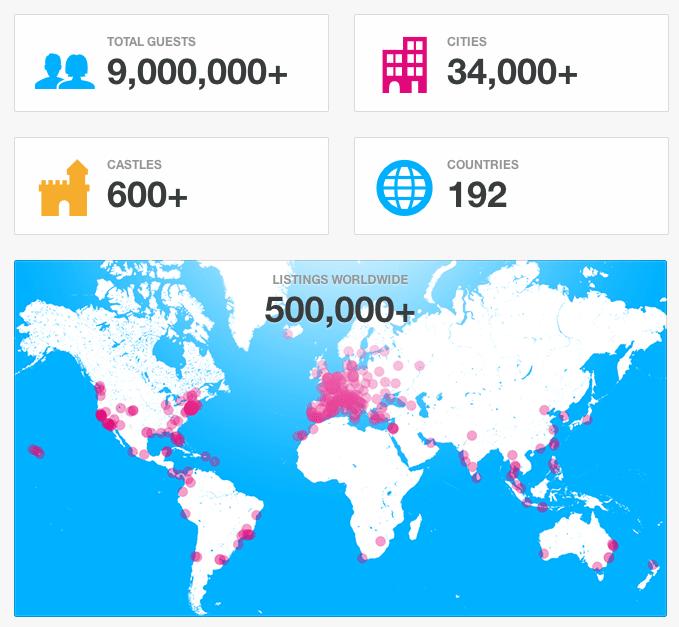 Airbnb Stats