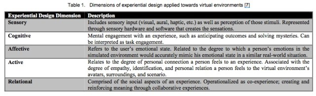 Virtual_Experience_Test_-_A_virtual_environment_evaluation_questionnaire__2010___1__copy_pdf__page_3_of_9_