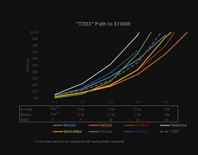 T2D3 Path to $100M