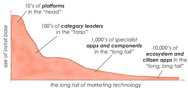 Martech, So what's going on with the Martech scene?, Pitch.Link, Pitch.Link