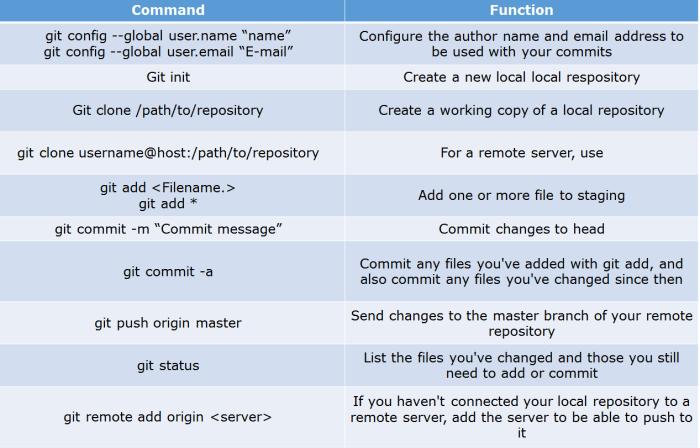 git commands - devops interview questions