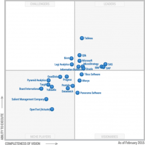 tableau-gartners-magic-quadrant