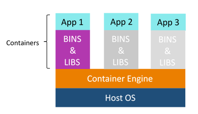 containers - devops interview questions