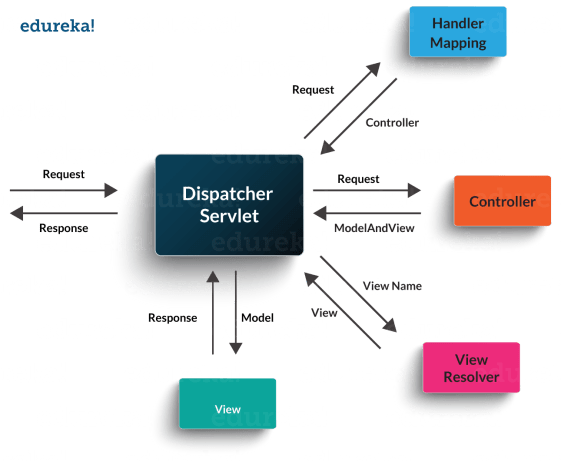 DispatcherServlet - Java Interview Questions - Edureka