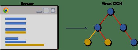 Virtual DOM 1 - What Is ReactJS? - Edureka
