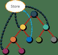 Store - React Interview Questions - Edureka