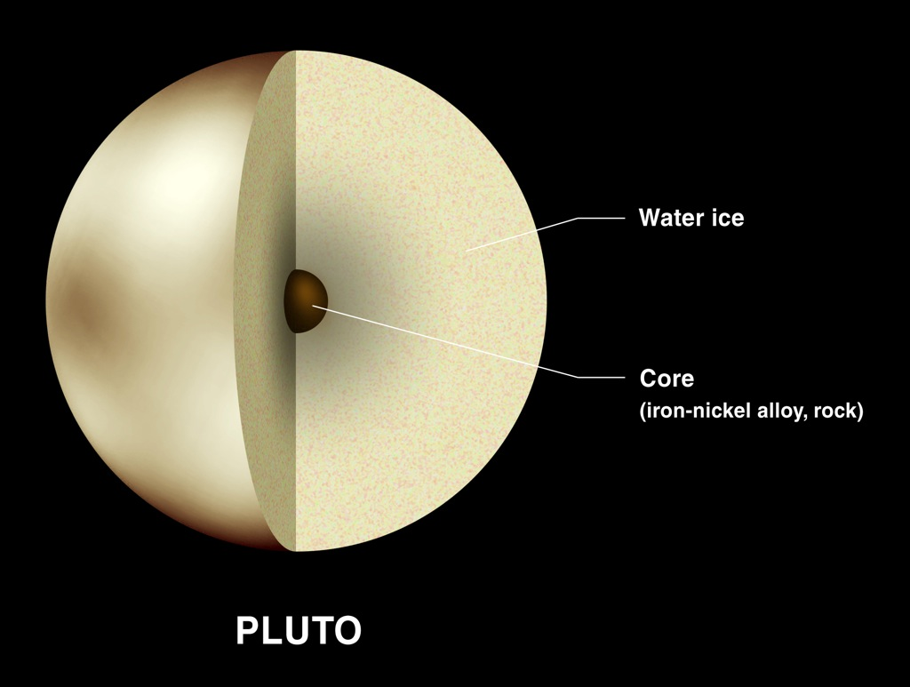 What Is Pluto Made Up Of