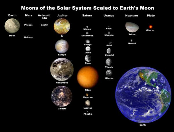 How Many Moons are in the Solar System