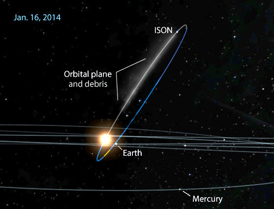 "Comet ISON revolves around the sun in steeply inclined orbit. Earth will pass through the plane of that orbit on Jan. 16. As we look ""up"" toward the comet our edgewise perspective could cause a temporary brightening of ISON's dust remnant. Credit: solarsystemscope.com with annotations by the writer."