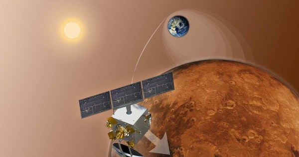 2 Days Out from the Red Planet, India's MOM Probe Test ...