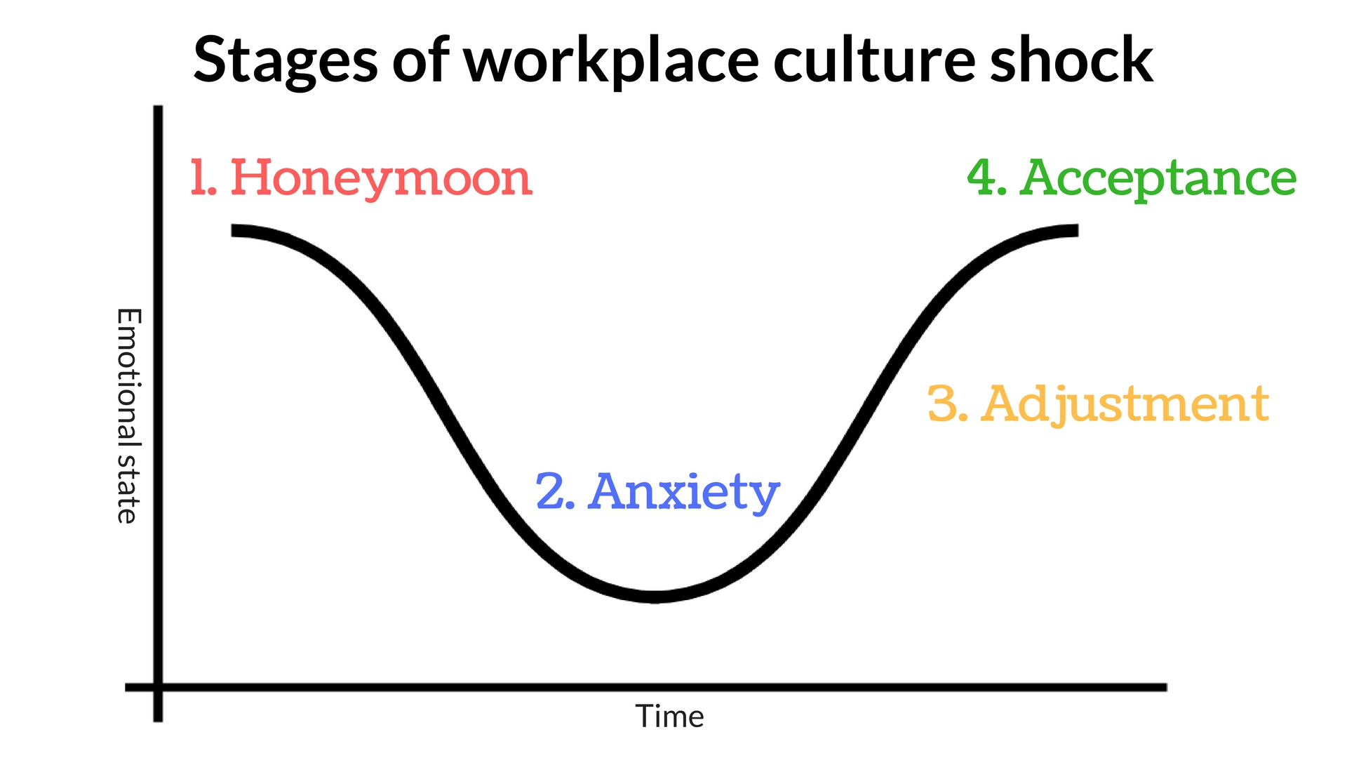 Dealing With Workplace Culture Shock In Your First Job