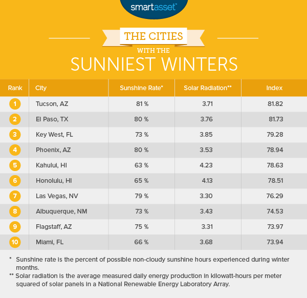 winter 1 sunniest 2 The Cities with the Most (and Least) Depressing Winters