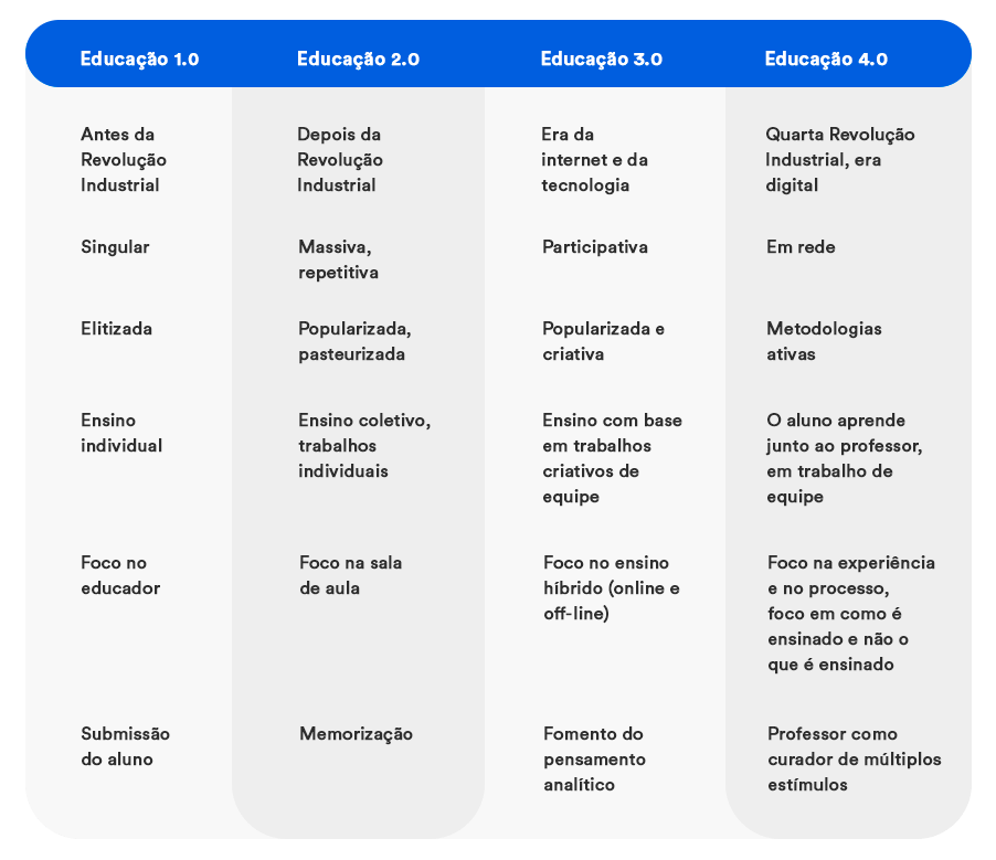 Diferenças entre os conceitos de educação