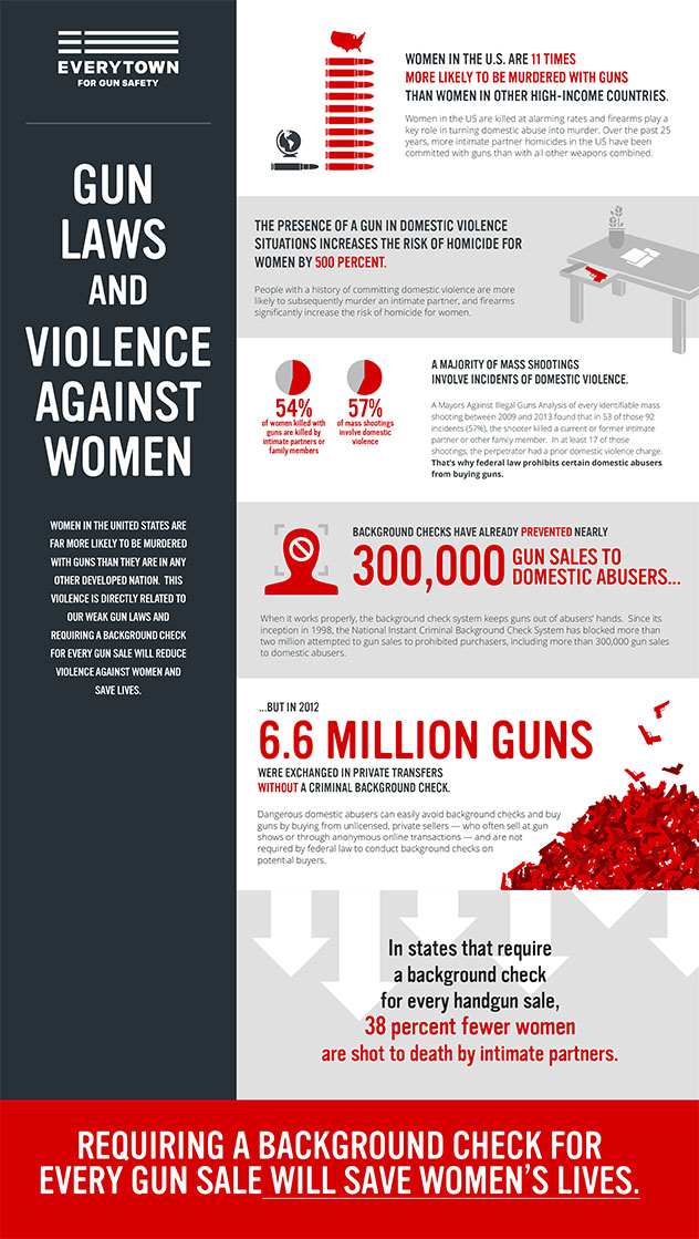 Women and Gun Violence V3