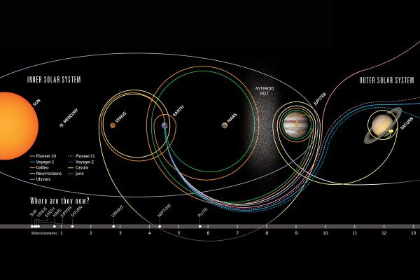 Nine probes reached the outer solar system: Where are they ...