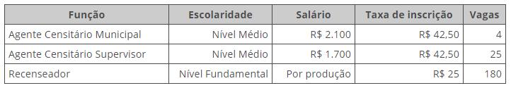 Cargos, vagas e remunerações das vagas do concurso do IBGE