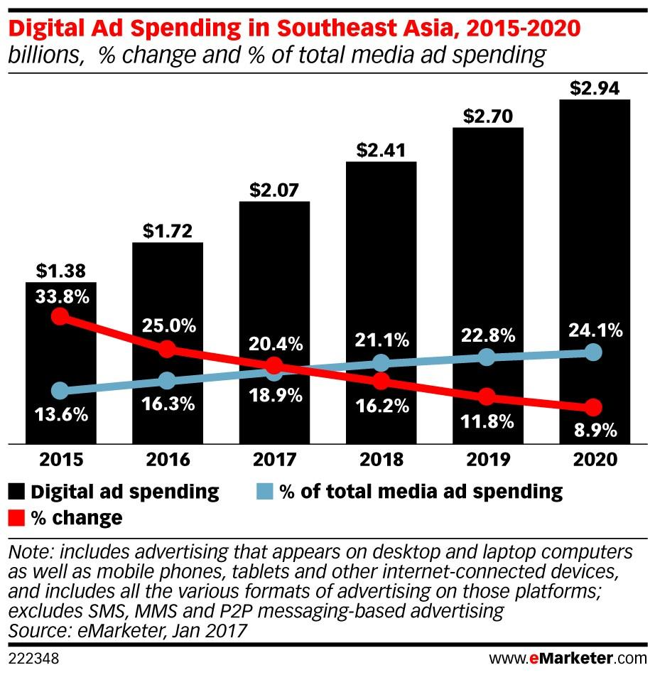 eMarketer and IAB Singapore release new forecast for ...