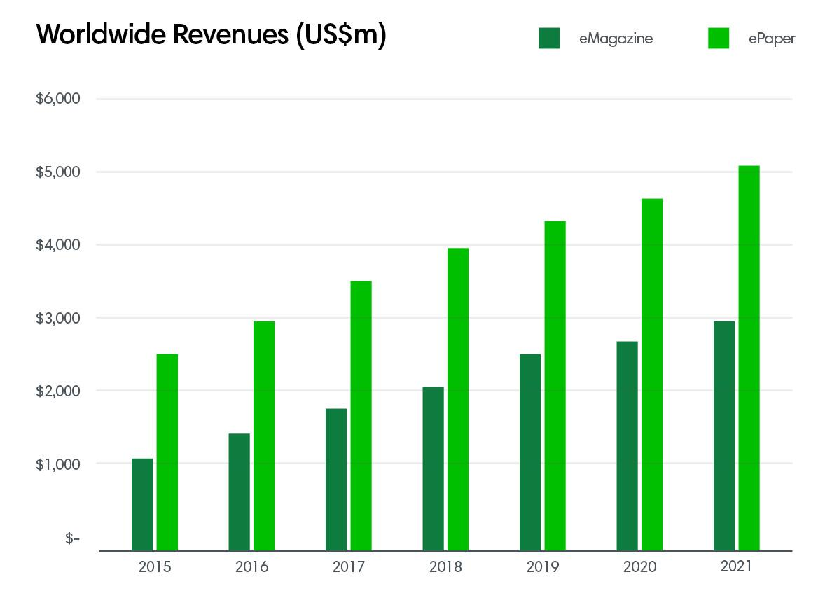 worldwide revenues ()