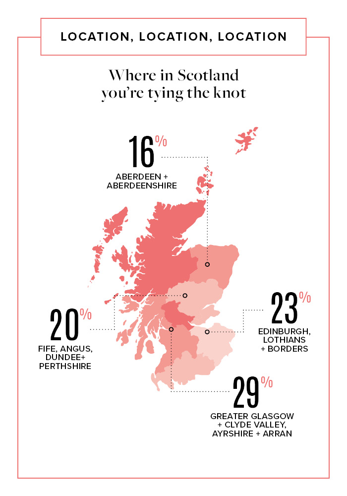 Where in Scotland you're getting married 2018