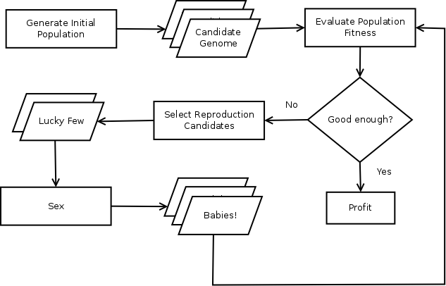 Genetic algorithm flowchart