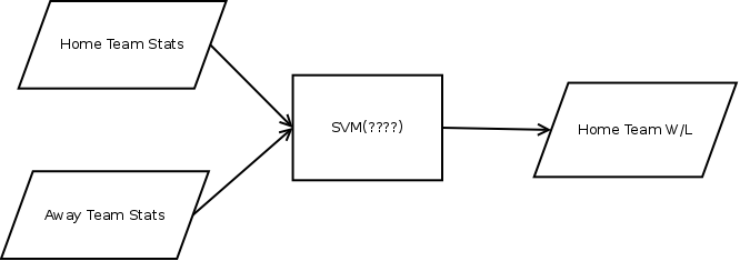 General form of prediction engine with SVM