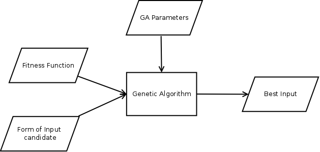 Genetic algorithm very high level