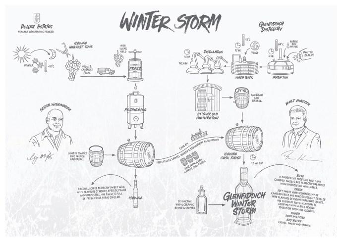 Glenfiddich Experimental Series, #03 Glenfiddich Winter Storm