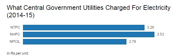 Source: National Thermal Power Corporation (NTPC), National Hydroelectric Power Corporation (NHPC), Nuclear Power Corporation of India Limited (NPCIL)