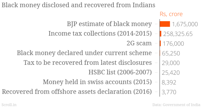 Indians have declared Rs 65,000 crore in black money.