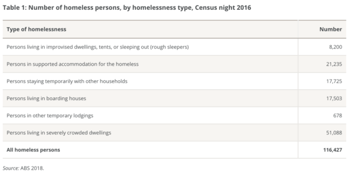 Table of types of homelessness