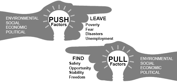 The image portrays two hands pointing in different directions. The hand that points to the right portrays the 'push' factors of migration which force one to leave their country of origin due to various environmental, social, economic and political factors, such as poverty, fear, disasters and unemployment. The other hand that points to the left portrays the 'pull' factors of migration that attract immigrants to other countries, which also include environmental, social, economic and political factors, such as safety, opportunity, stability and freedom.
