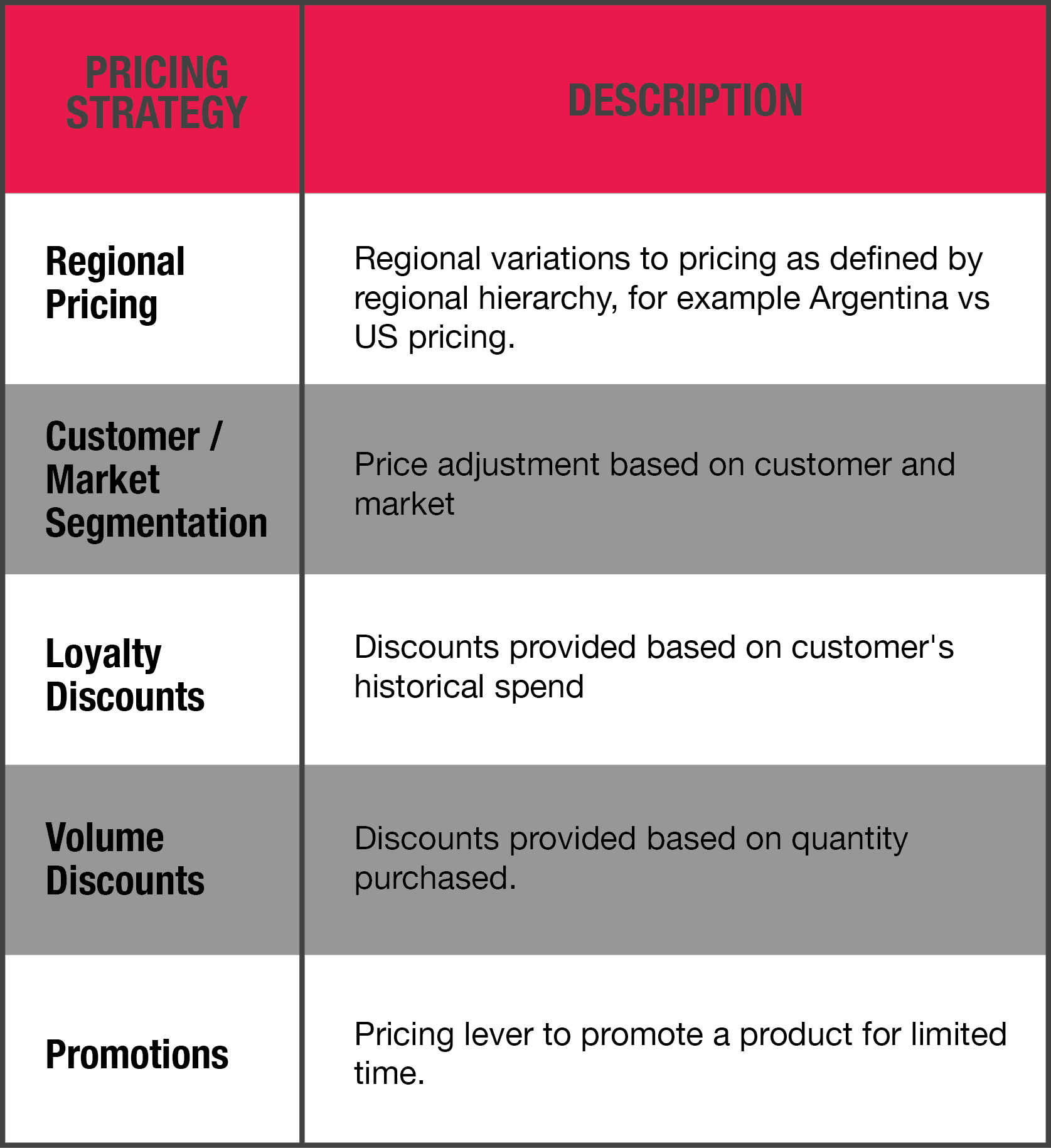 Value Based Pricing A Beginner S Guide