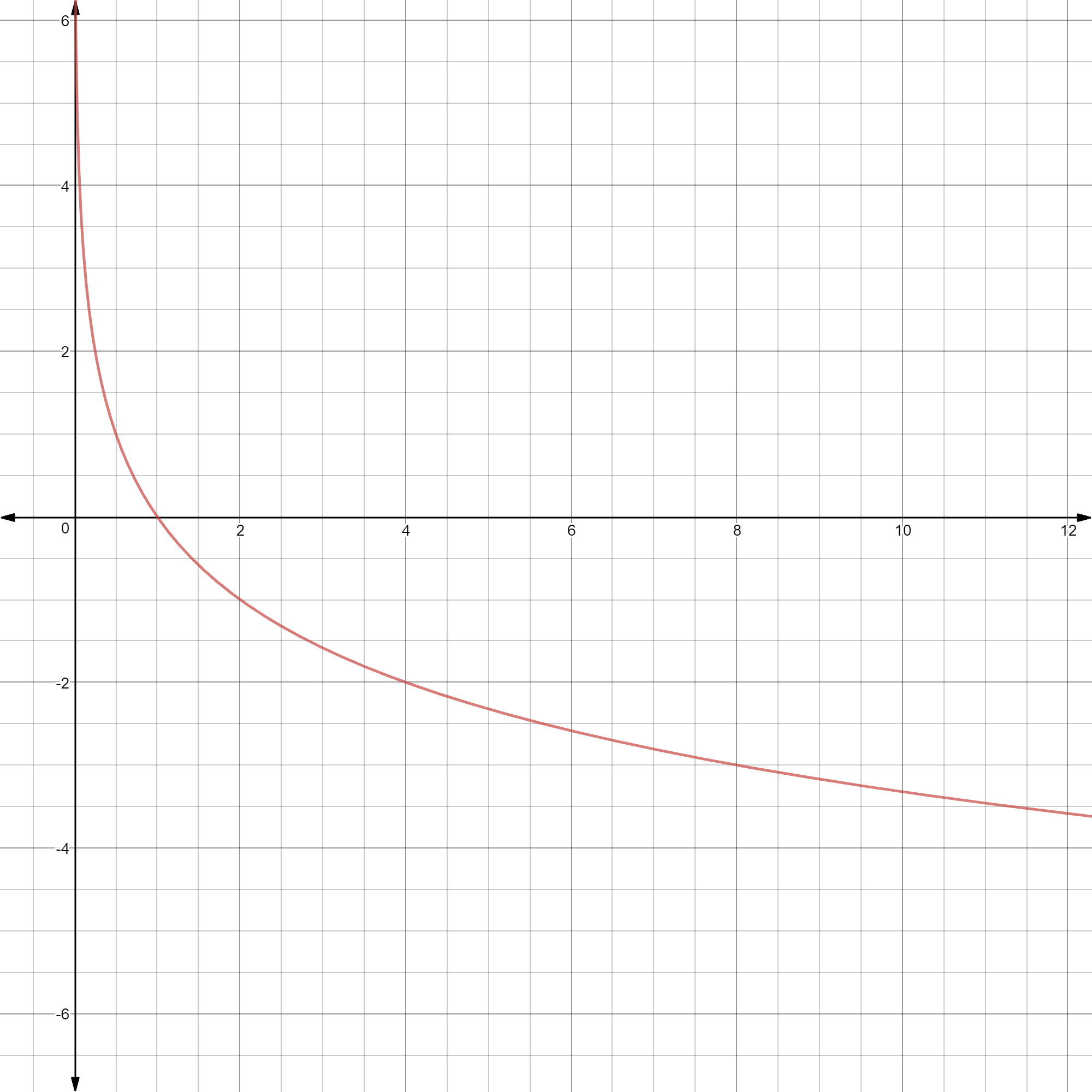 Exponential And Logarithmic Functions Formulas Examples