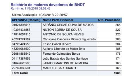 Reprodução/ BNDT