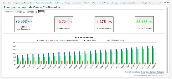 Dados de coronavírus na Bahia entre 1ºe 27 de julho. Fonte: https://bi.saude.ba.gov.br/transparencia/