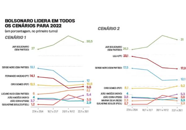 Bolsonaro lidera em todos os cenários na corrida presidencial para 2022 –  Portal do Callado