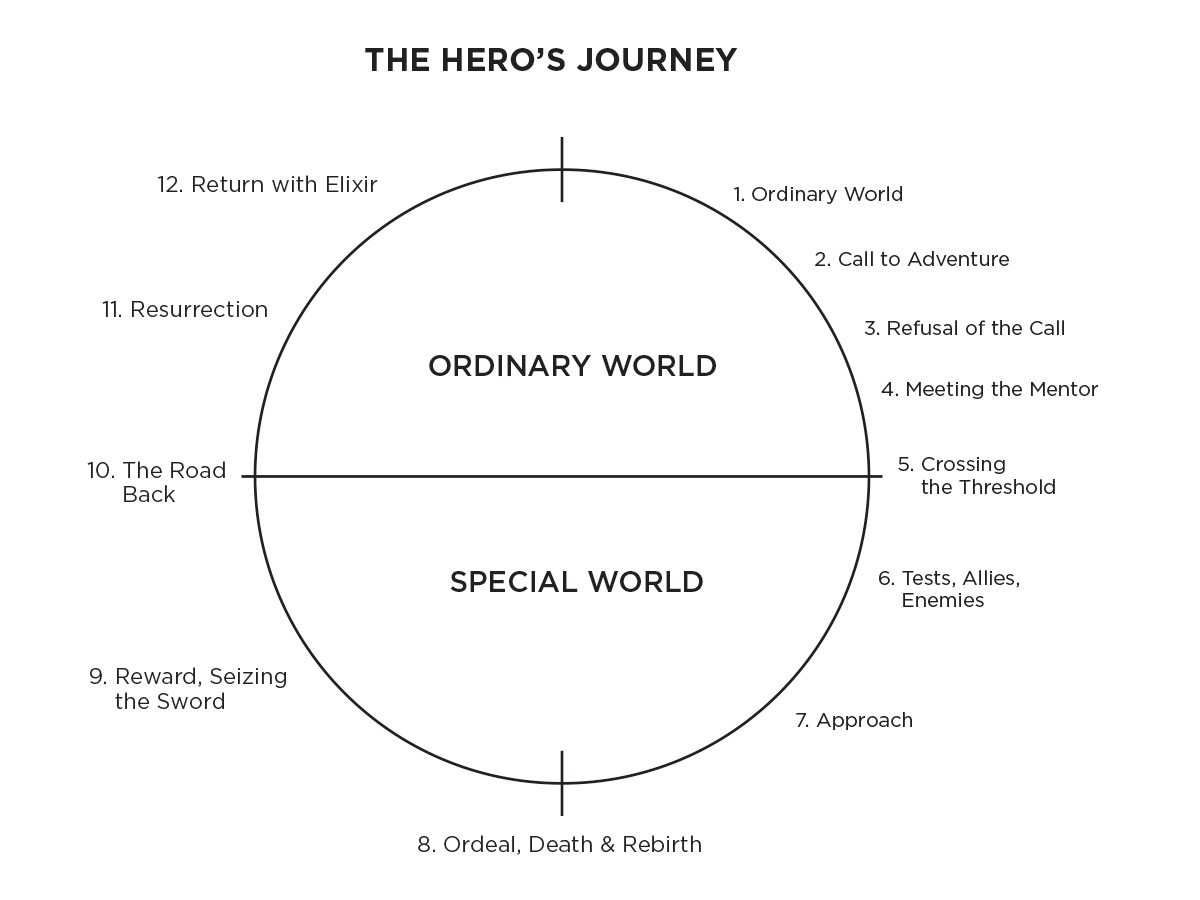 Using The Hero S Journey To Share Your Brand Story