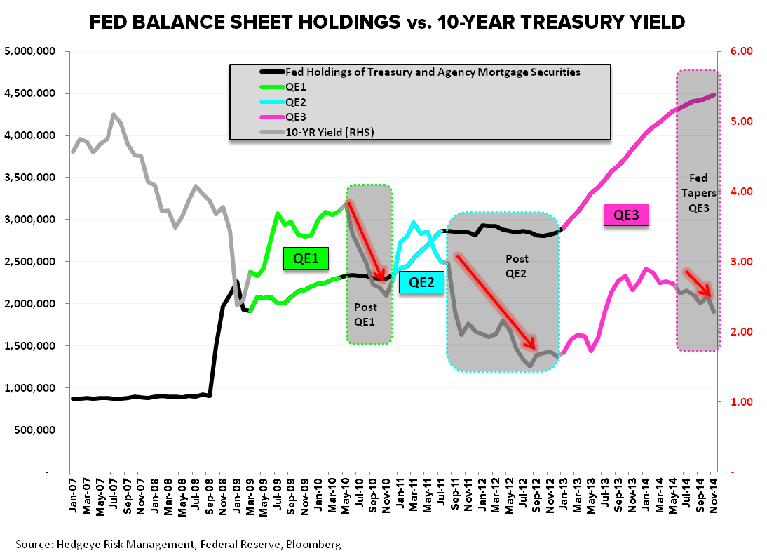 Chart Of The Day Fed Balance Sheet Holdings Vs 10 Year Treasury