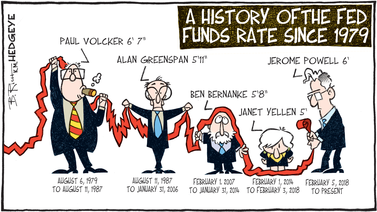 Die Geschichte des US Leitzinses seit 1979