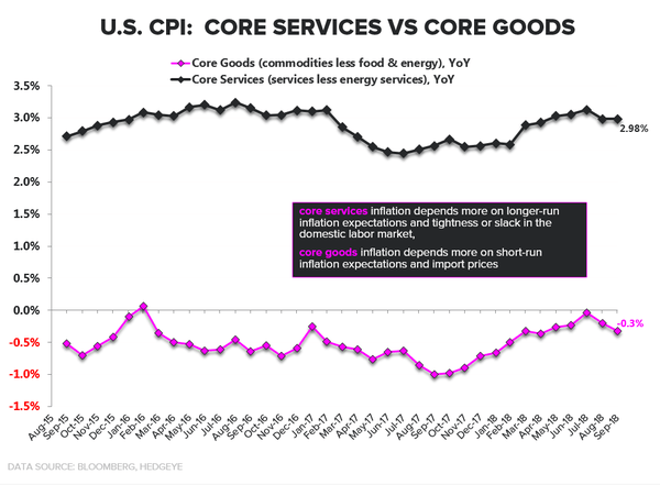 Real-Time Macro: Quad 4 in Q4 Freak-Out & An Update on U.S. Inflation - cpi4