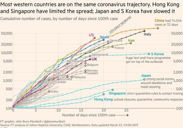 Image result for financial times covid-19 graph
