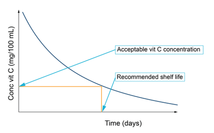 A graph showing a curve downwards to determine shelf-life of a product with reducing vitamin C