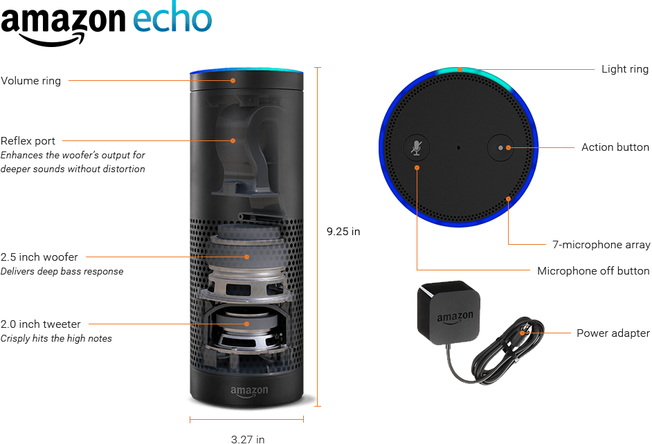 Imagine gadget Amazon Echo cu componente